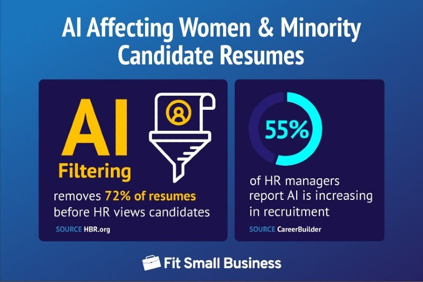AI Affecting Women and Minority Candidate Resumes