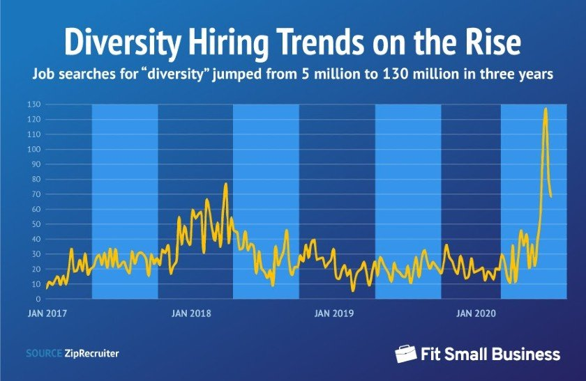 Diversity Hiring Trends on the Rise
