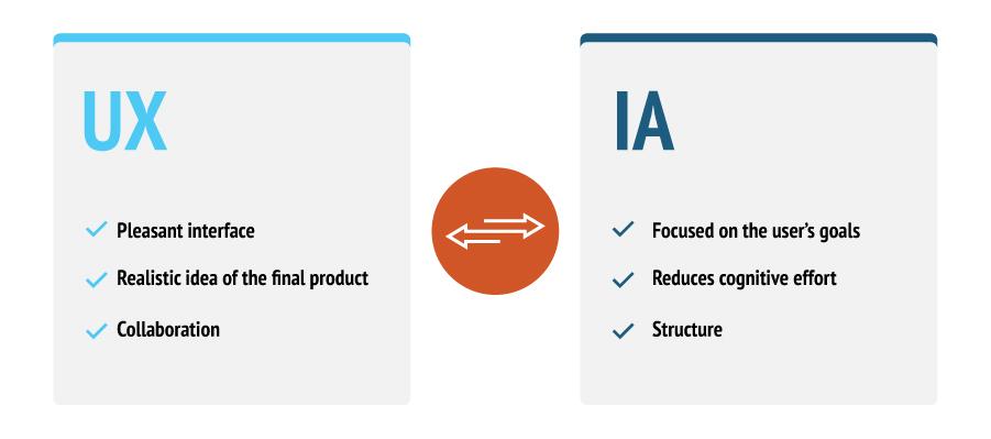IA vs UX Infographics