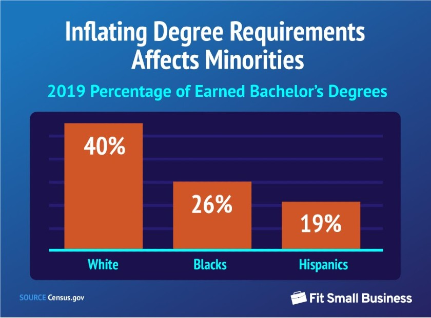 Inflating Degree Requirements Affects Minorities