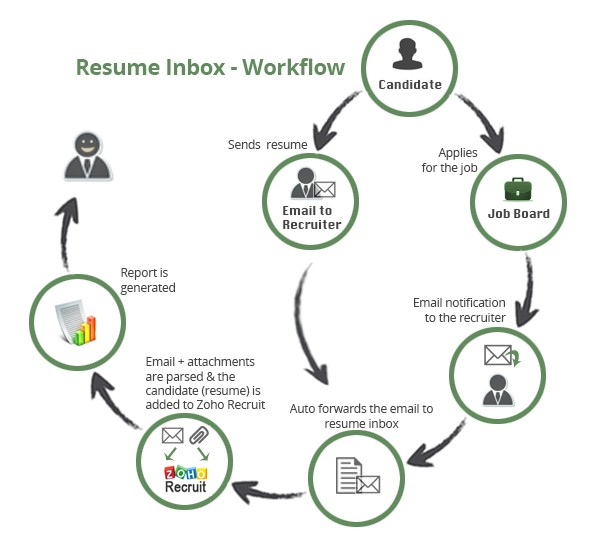 Resume Inbox - Workflow