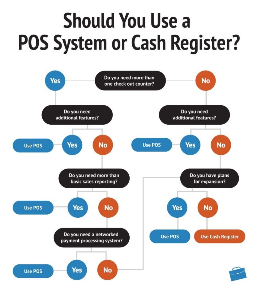 Should You Use a POS System or Cash Register