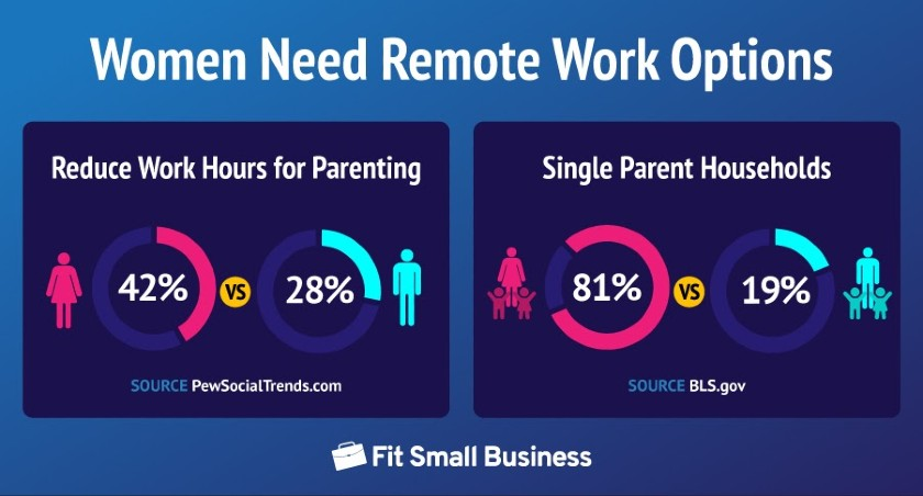 Women Need Remote Work Options