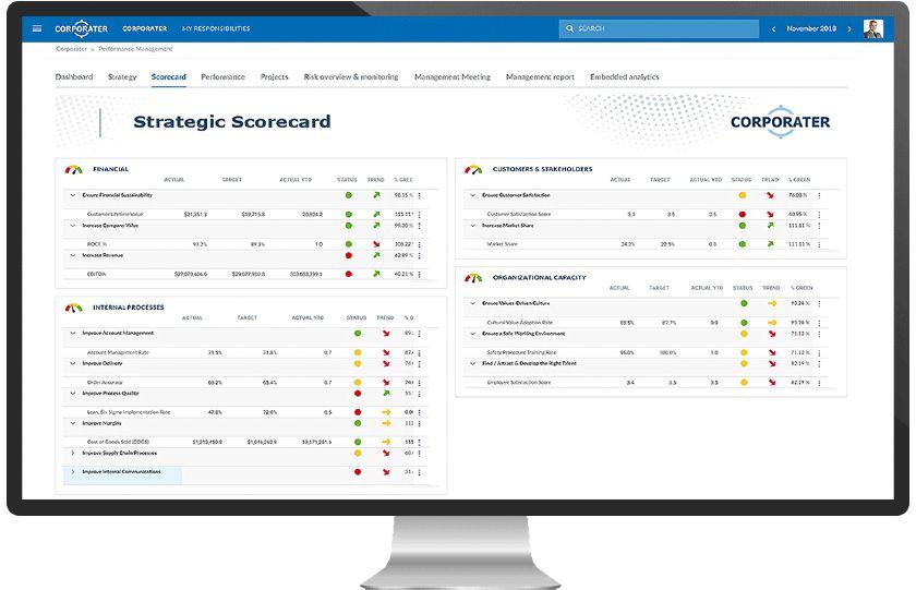 Screenshot of Strategic Scorecard by Corporator