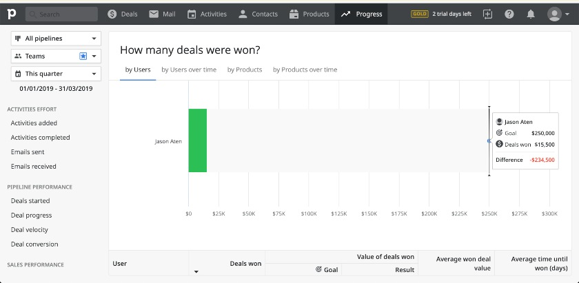 Pipedrive Pipeline Performance dashboard