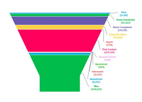 Agile CRM's Sales funnel analysis report