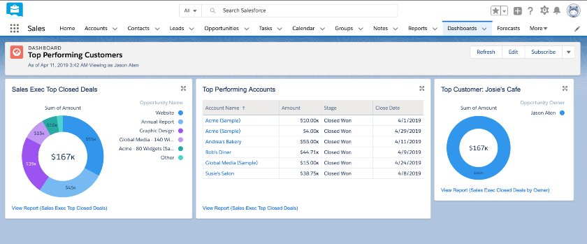 Screenshot of Top Performing Customers Dashboard in Salesforce Essentials