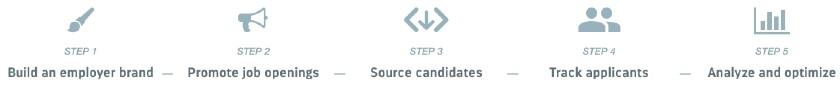 Screenshot of Recruitee's Five-Step Recruitment Process