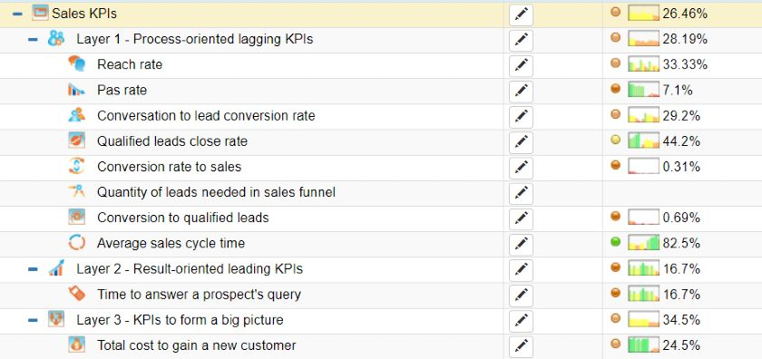 Screenshot of BSC Designer sales scorecard