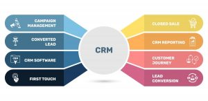 CRM reporting