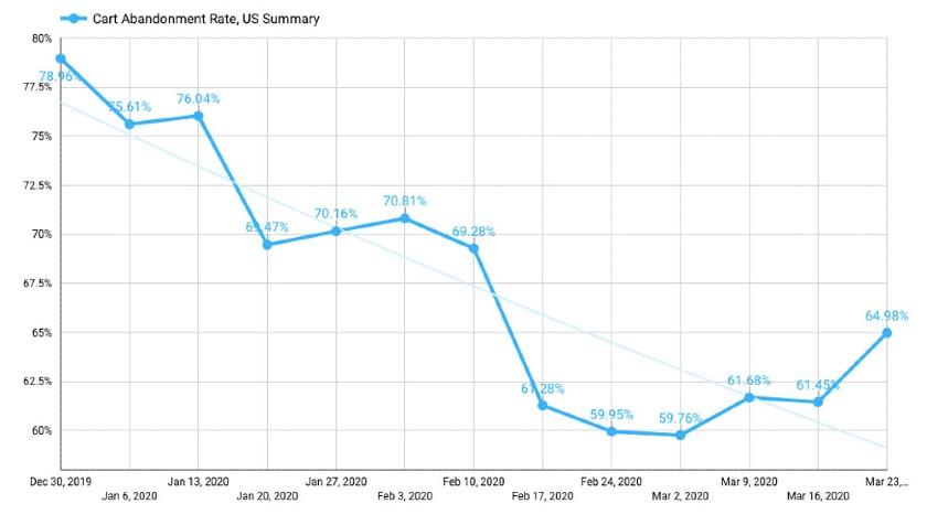 Cart Abandonment Rate US Summary