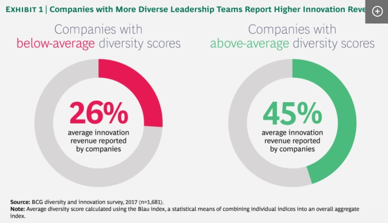 Companies with More Diverse Leadership