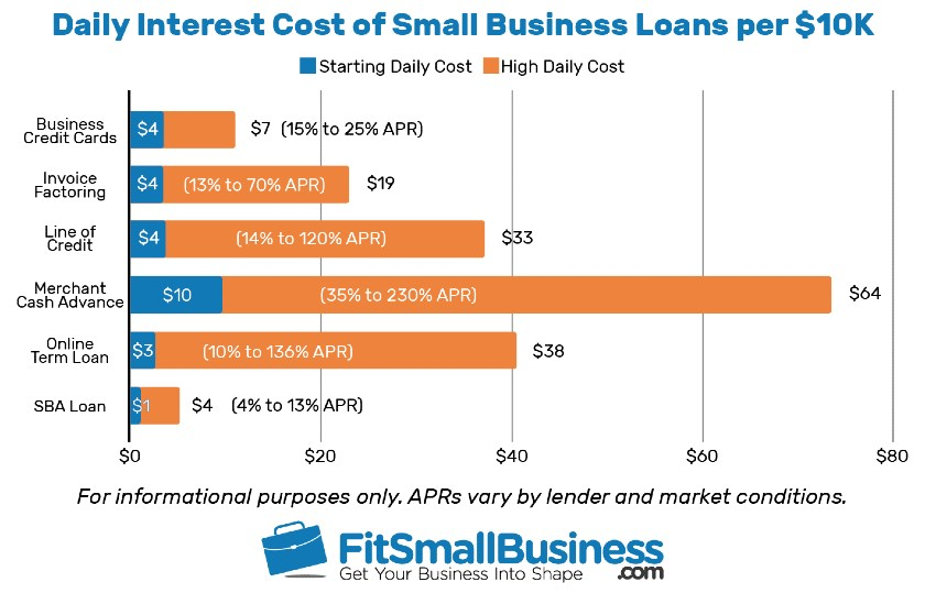 Daily Interest Cost of Small Business Loans