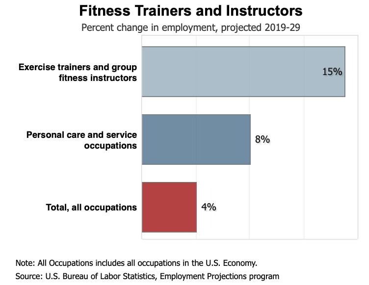 Fitness Trainers and Instructors