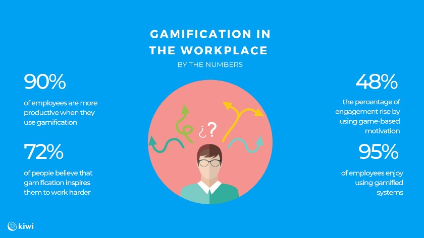 Gamification in the Workplace