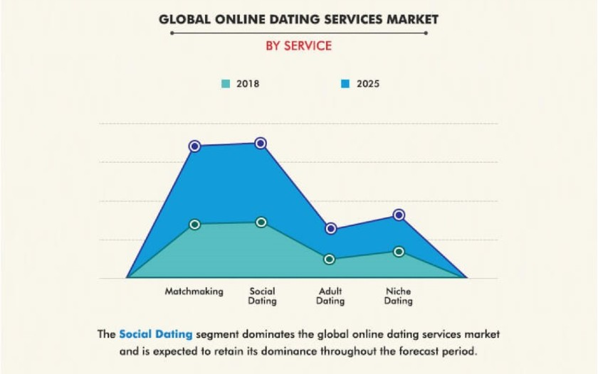 Global Online Dating Services Market