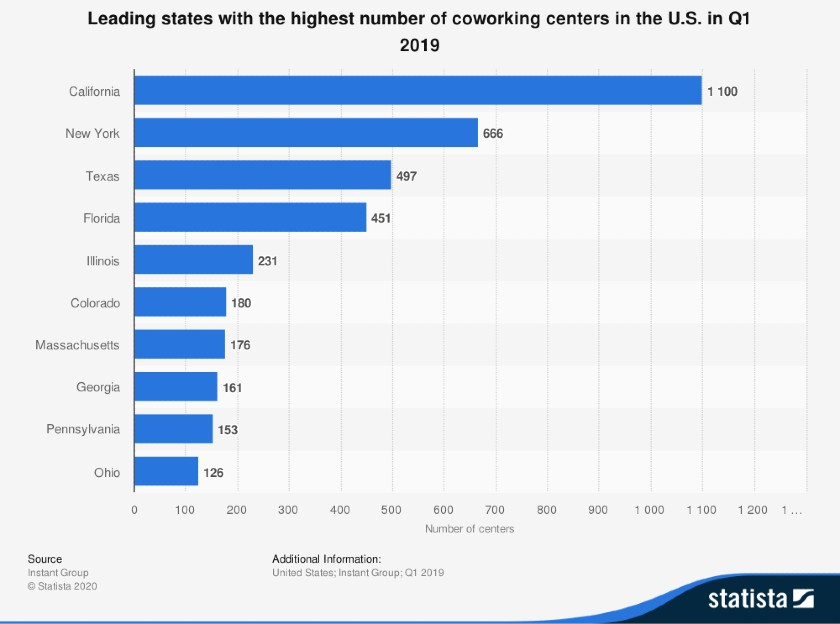Leading States for Coworking Centers in the US