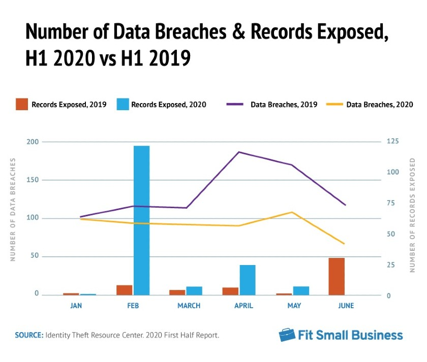 Data Breaches Down 33% During Pandemic