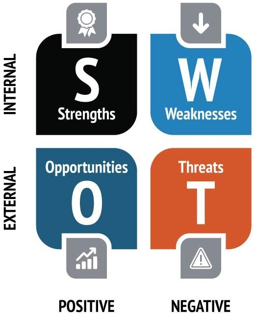 Strengths Weaknesses Positive Negative SWOT