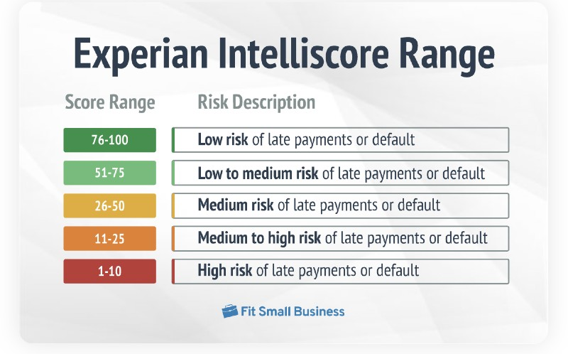 The Experian business credit score