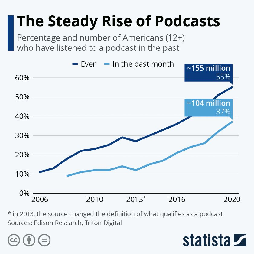 The Steady Rise of Podcasts