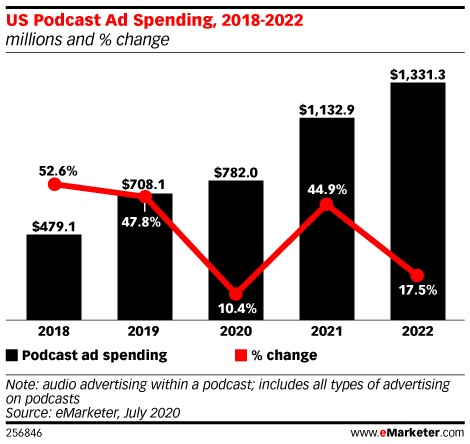 US Podcast Ad Spending