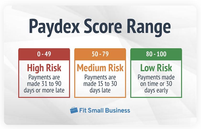 Paydex score range infographic