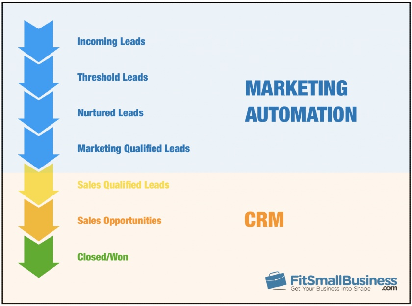 Lead flow using marketing automation and CRM Software Infographic
