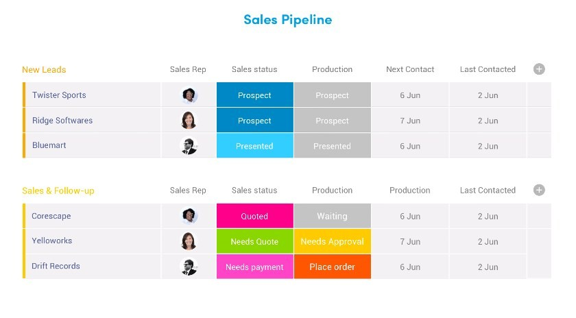 Screenshot of monday's sales pipeline