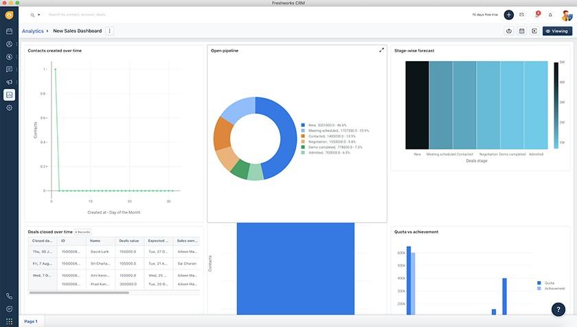 Screenshot of Freshworks CRM's sales dashboard