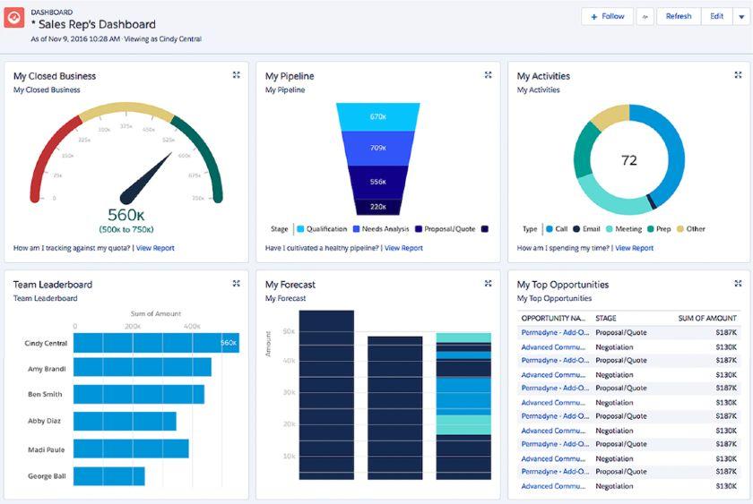Salesforce Essentials Sales Rep Dashboard