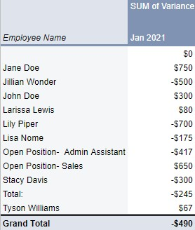 Screenshot of Example of a Pivot Table