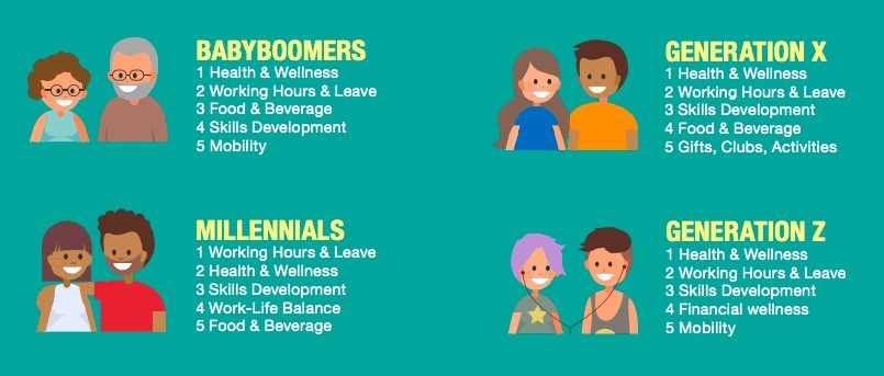 Babyboomers Millenials Generation X and Z