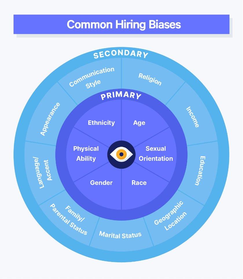 Common Hiring Biases