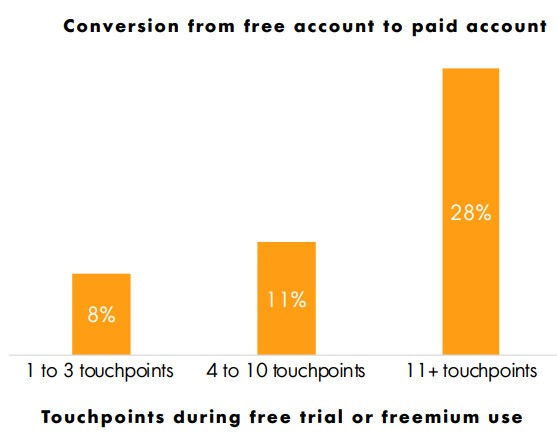 Conversion from Free Account to Paid Account
