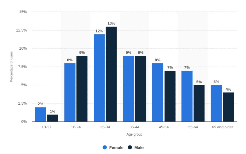 Facebook Users by Gender and Age Groups