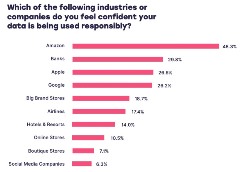 Following Industries or Companies People Feel Confident Their Data Is Being Used Responsibly