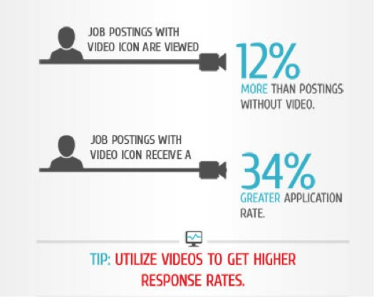Job Postings With Video Icon Views Percentage