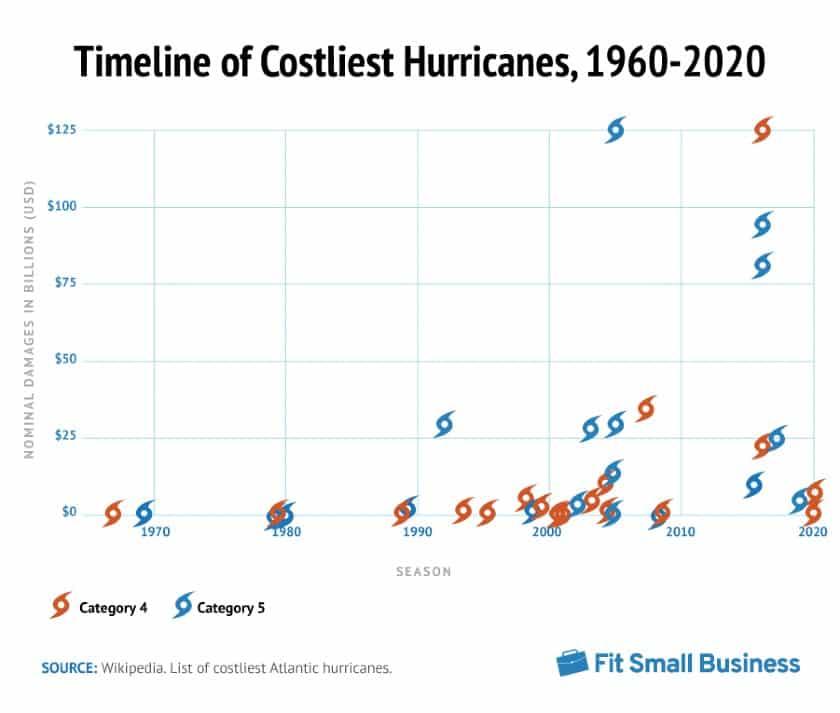 Timeline of Costliest Hhurricane