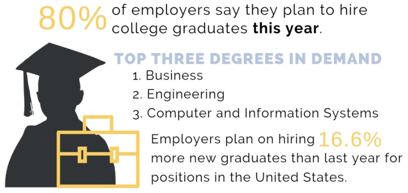 Top Three Degrees In Demand