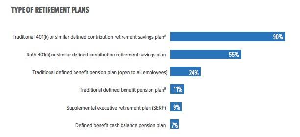 Type of Retirement Plans