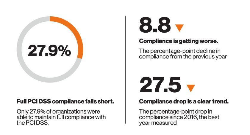 Verizon Payment Security Report