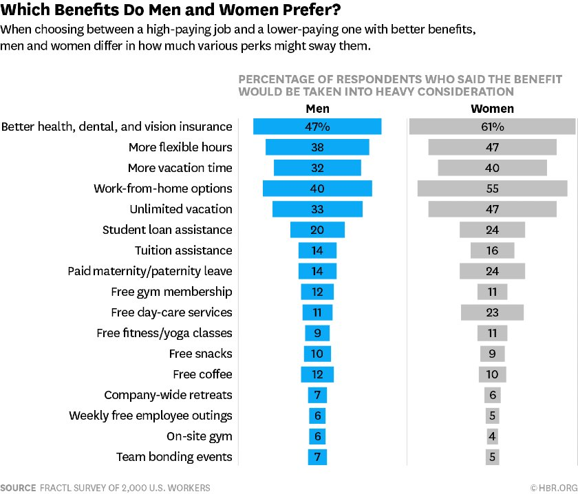 Which Benefits Do Men and Women Prefer