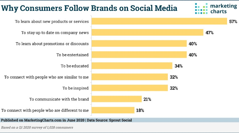Why Consumers Follow Brands on Social Media