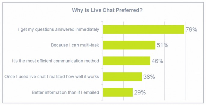 Why Is Live Chat Preferred