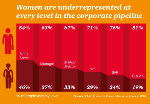 Women Are Underrepresented at Entry Level in the Corporate Pipeline