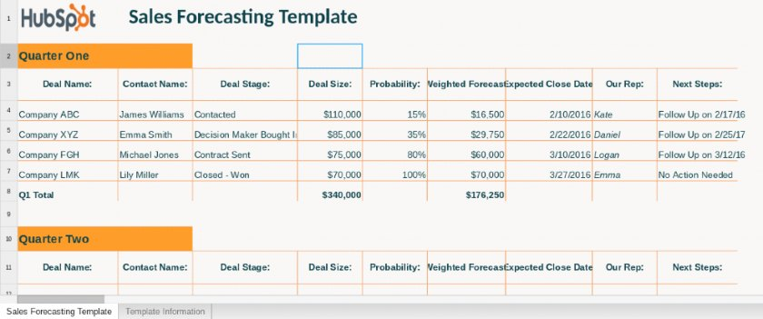 15 Essential Sales Forecast Templates For Small Businesses
