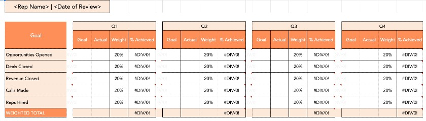 HubSpot Sales Performance Review Template
