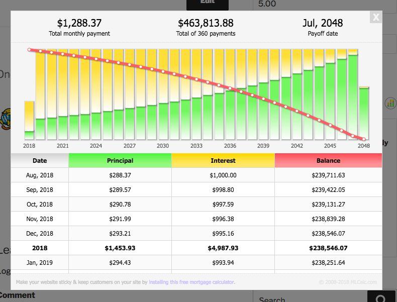 Responsive Mortgage Calculator Stats