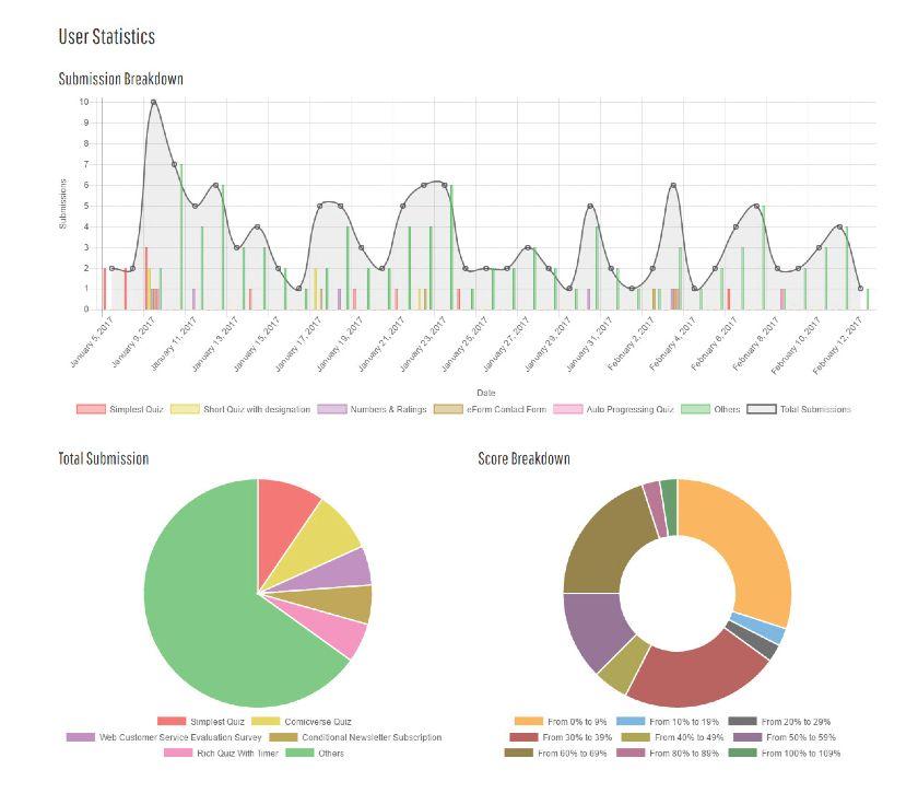 eForm Statistics